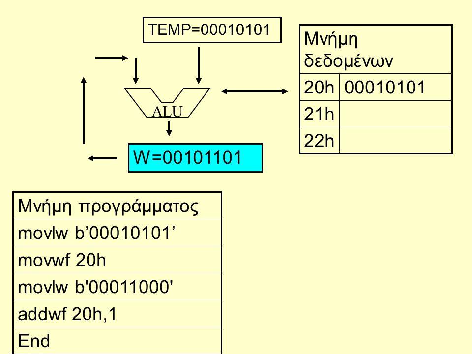 ALU End addwf 20h,1 movlw b'00011000' movwf 20h movlw b'00010101' Μνήμη προγράμματος 22h 21h 0001010120h Μνήμη δεδομένων W=00101101 TEMP=00010101