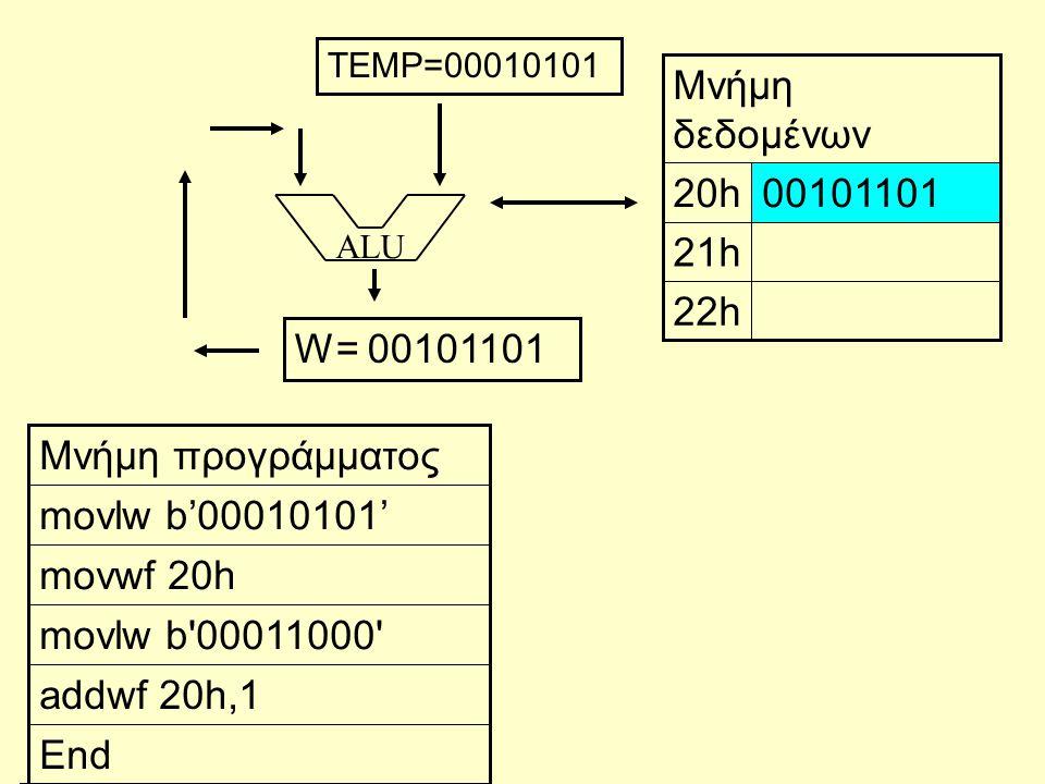 ALU End addwf 20h,1 movlw b'00011000' movwf 20h movlw b'00010101' Μνήμη προγράμματος 22h 21h 0010110120h Μνήμη δεδομένων W= 00101101 TEMP=00010101