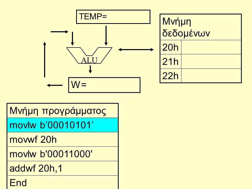 ALU End addwf 20h,1 movlw b 00011000 movwf 20h movlw b'00010101' Μνήμη προγράμματος 22h 21h 20h Μνήμη δεδομένων W= TEMP=