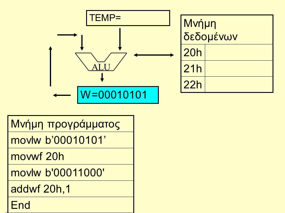 ALU End addwf 20h,1 movlw b'00011000' movwf 20h movlw b'00010101' Μνήμη προγράμματος 22h 21h 20h Μνήμη δεδομένων W=00010101 TEMP=