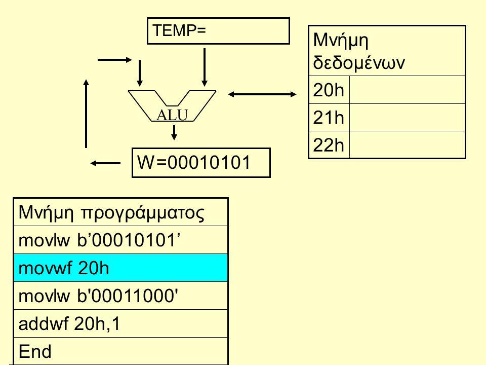 ALU End addwf 20h,1 movlw b 00011000 movwf 20h movlw b'00010101' Μνήμη προγράμματος 22h 21h 20h Μνήμη δεδομένων W=00010101 TEMP=