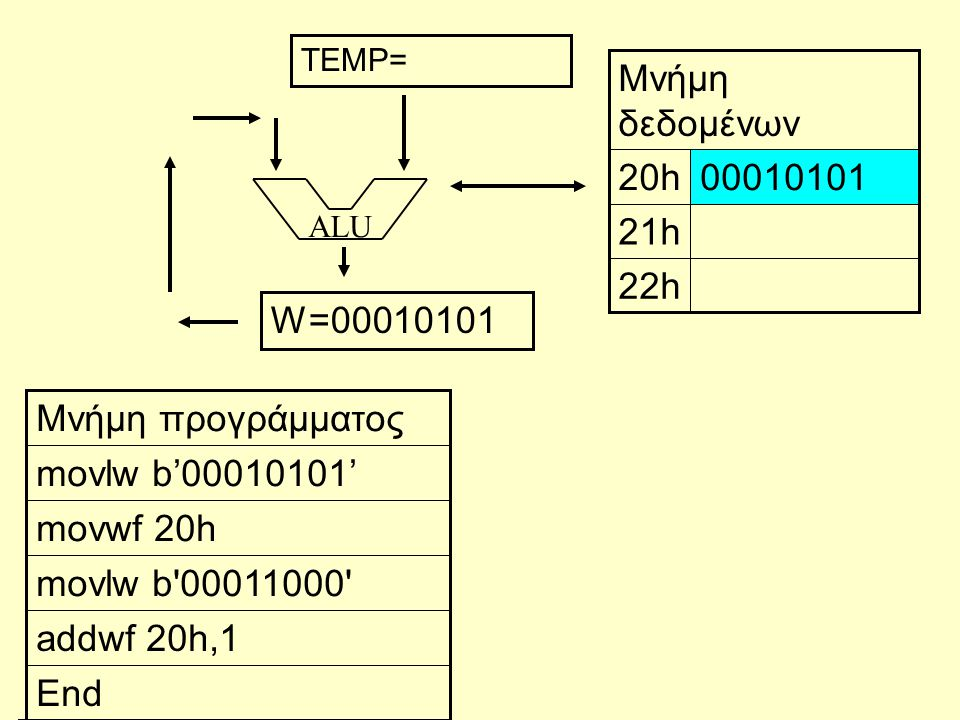 ALU End addwf 20h,1 movlw b'00011000' movwf 20h movlw b'00010101' Μνήμη προγράμματος 22h 21h 0001010120h Μνήμη δεδομένων W=00010101 TEMP=