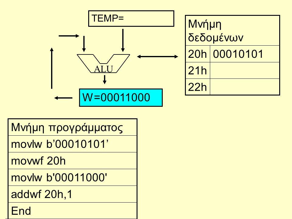 ALU End addwf 20h,1 movlw b'00011000' movwf 20h movlw b'00010101' Μνήμη προγράμματος 22h 21h 0001010120h Μνήμη δεδομένων W=00011000 TEMP=