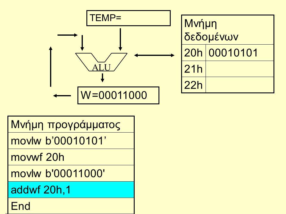 ALU End addwf 20h,1 movlw b 00011000 movwf 20h movlw b'00010101' Μνήμη προγράμματος 22h 21h 0001010120h Μνήμη δεδομένων W=00011000 TEMP=