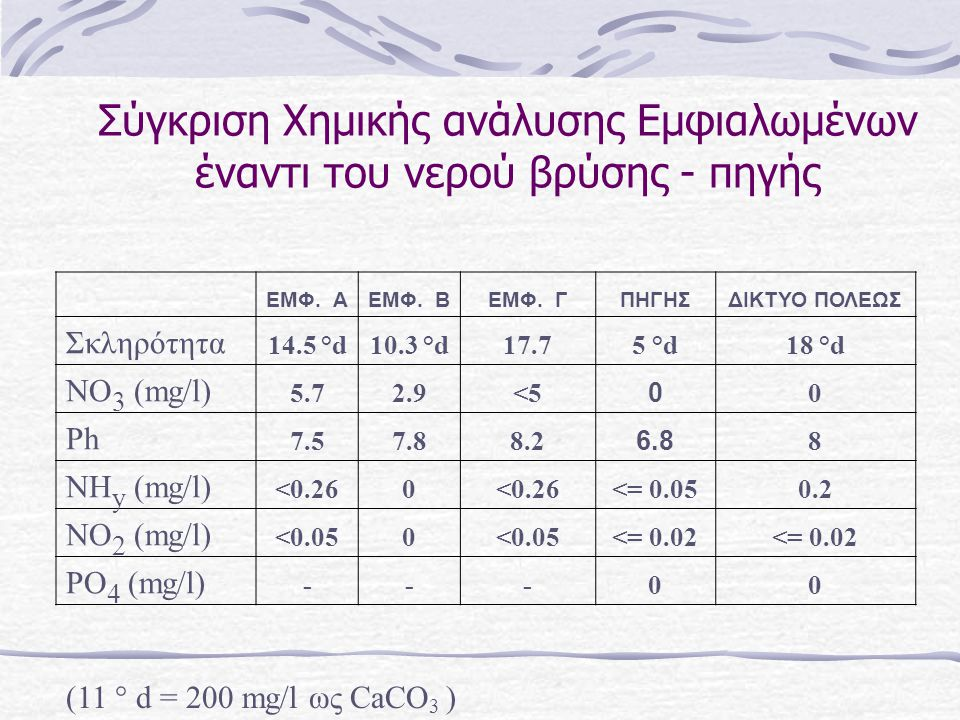 Σύγκριση Χημικής ανάλυσης Εμφιαλωμένων έναντι του νερού βρύσης - πηγής ΕΜΦ. ΑΕΜΦ. ΒΕΜΦ. ΓΠΗΓΗΣΔΙΚΤΥΟ ΠΟΛΕΩΣ Σκληρότητα 14.5 °d10.3 °d17.75 °d18 °d NO