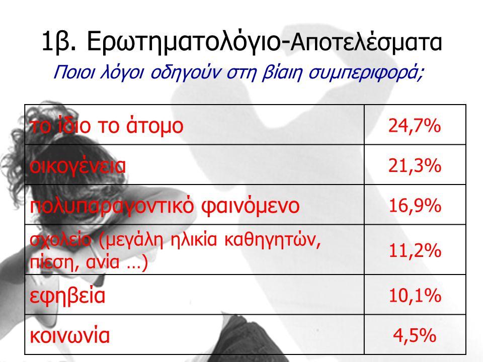 1β. Ερωτηματολόγιο- Αποτελέσματα Ποιοι λόγοι οδηγούν στη βίαιη συμπεριφορά; το ίδιο το άτομο 24,7% οικογένεια 21,3% πολυπαραγοντικό φαινόμενο 16,9% σχ