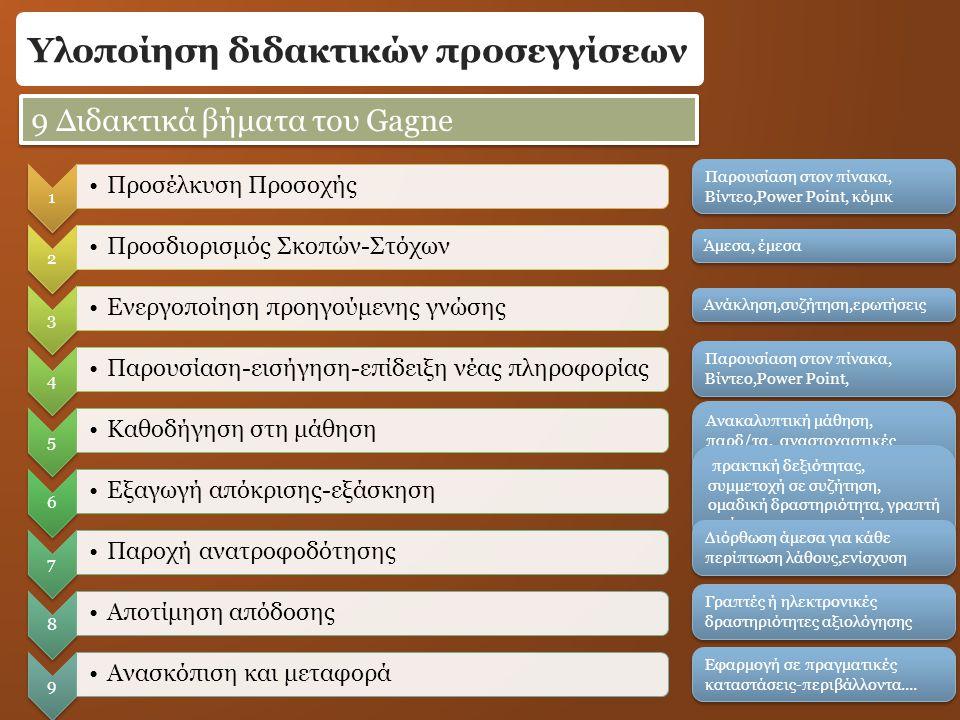 Υλοποίηση διδακτικών προσεγγίσεων 1 Προσέλκυση Προσοχής 2 Προσδιορισμός Σκοπών-Στόχων 3 Ενεργοποίηση προηγούμενης γνώσης 4 Παρουσίαση-εισήγηση-επίδειξη νέας πληροφορίας 5 Καθοδήγηση στη μάθηση 6 Εξαγωγή απόκρισης-εξάσκηση 7 Παροχή ανατροφοδότησης 8 Αποτίμηση απόδοσης 9 Ανασκόπιση και μεταφορά Παρουσίαση στον πίνακα, Βίντεο,Power Point, κόμικ Παρουσίαση στον πίνακα, Βίντεο,Power Point, κόμικ 9 Διδακτικά βήματα του Gagne Άμεσα, έμεσα Ανάκληση,συζήτηση,ερωτήσεις Παρουσίαση στον πίνακα, Βίντεο,Power Point, Παρουσίαση στον πίνακα, Βίντεο,Power Point, Ανακαλυπτική μάθηση, παρδ/τα, αναστοχαστικές ερωτήσεις, νύξεις πρακτική δεξιότητας, συμμετοχή σε συζήτηση, ομαδική δραστηριότητα, γραπτή απάντηση, κατασκευή Διόρθωση άμεσα για κάθε περίπτωση λάθους,ενίσχυση Γραπτές ή ηλεκτρονικές δραστηριότητες αξιολόγησης Εφαρμογή σε πραγματικές καταστάσεις-περιβάλλοντα....