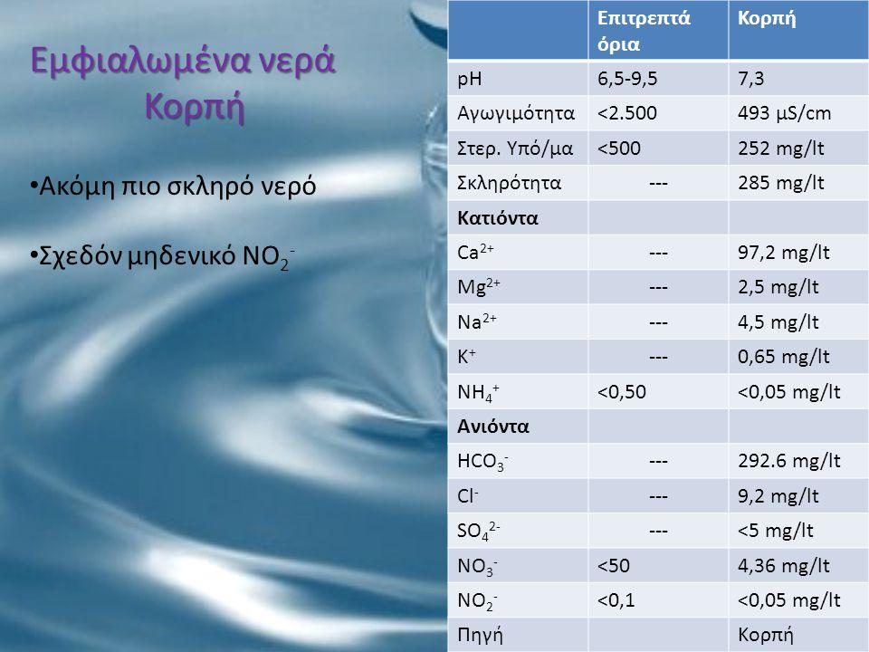 Εμφιαλωμένα νερά Κορπή Επιτρεπτά όρια Κορπή pH6,5-9,57,3 Αγωγιμότητα<2.500493 μS/cm Στερ. Υπό/μα<500252 mg/lt Σκληρότητα---285 mg/lt Κατιόντα Ca 2+ --