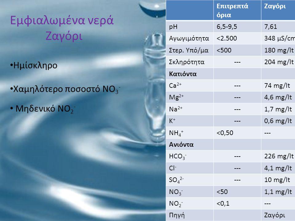 Εμφιαλωμένα νερά Ζαγόρι Επιτρεπτά όρια Ζαγόρι pH6,5-9,57,61 Αγωγιμότητα<2.500348 μS/cm Στερ. Υπό/μα<500180 mg/lt Σκληρότητα---204 mg/lt Κατιόντα Ca 2+