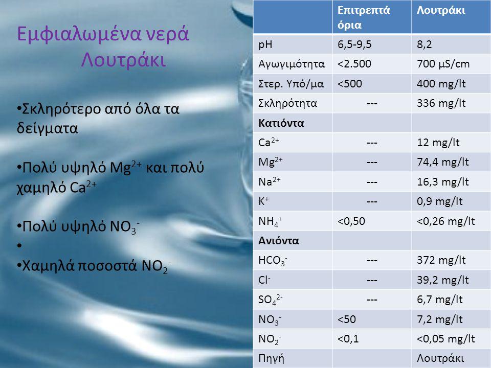 Εμφιαλωμένα νερά Λουτράκι Επιτρεπτά όρια Λουτράκι pH6,5-9,58,2 Αγωγιμότητα<2.500700 μS/cm Στερ. Υπό/μα<500400 mg/lt Σκληρότητα---336 mg/lt Κατιόντα Ca