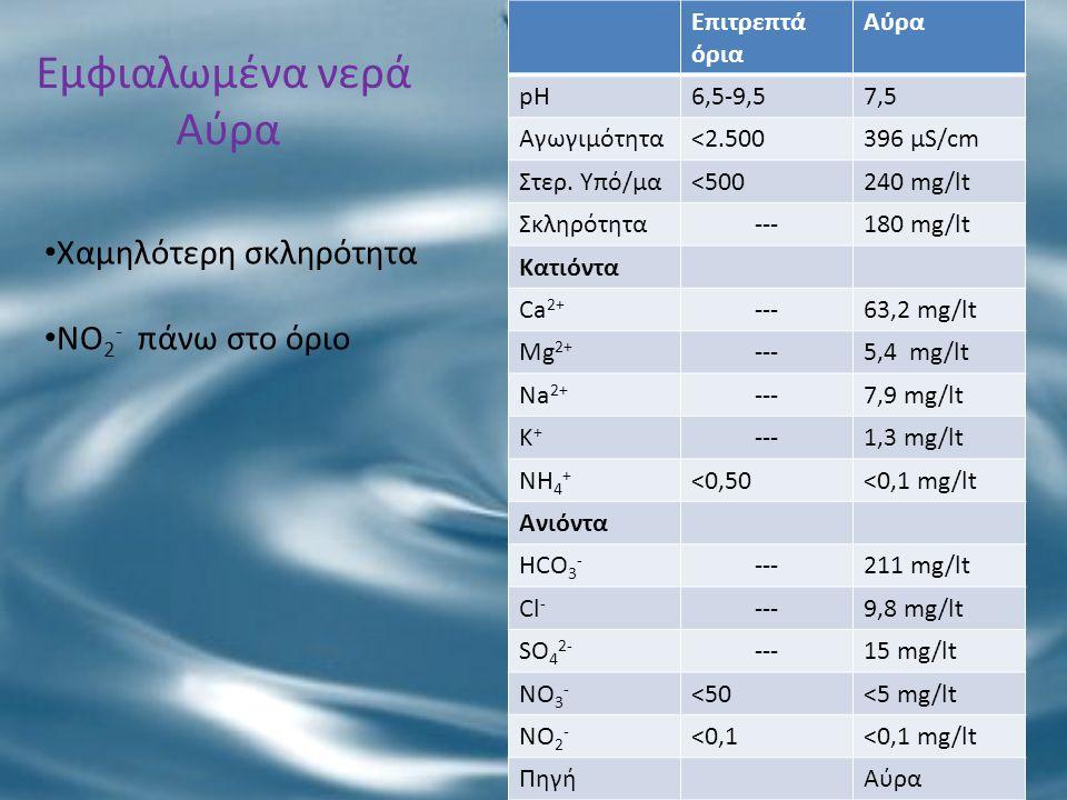 Εμφιαλωμένα νερά Αύρα Επιτρεπτά όρια Αύρα pH6,5-9,57,5 Αγωγιμότητα<2.500396 μS/cm Στερ. Υπό/μα<500240 mg/lt Σκληρότητα---180 mg/lt Κατιόντα Ca 2+ ---6