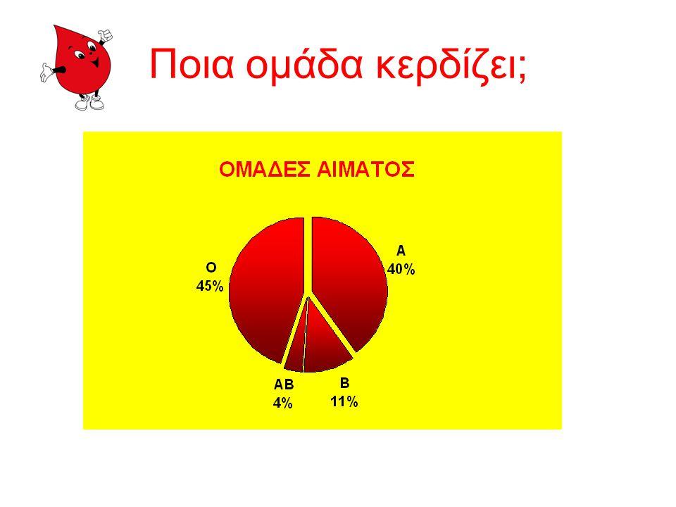 Ποιος δίνει μπάλα σε ποιον ; Διάγραμμα συμβατότητας ερυθροκυττάρων Εκτός από την ίδια τους την ομάδα, τα άτομα ομάδας Ο μπορούν να δώσουν αίμα και σε όλες τις υπόλοιπες ομάδες.