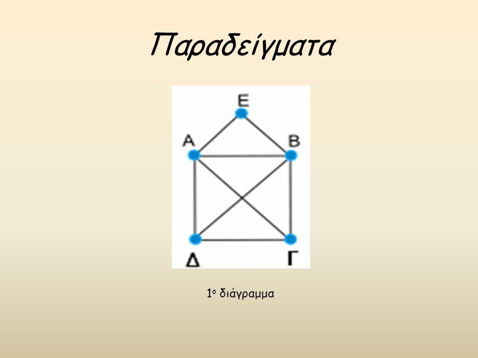 Παραδείγματα 1 ο διάγραμμα