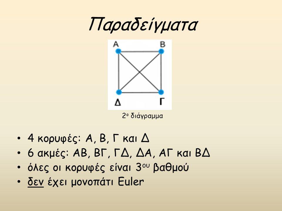 Παραδείγματα 4 κορυφές: Α, Β, Γ και Δ 6 ακμές: ΑΒ, ΒΓ, ΓΔ, ΔΑ, ΑΓ και ΒΔ όλες οι κορυφές είναι 3 ου βαθμού δεν έχει μονοπάτι Euler 2 ο διάγραμμα