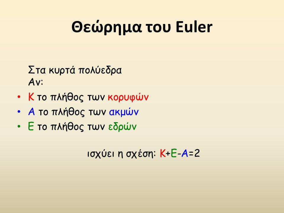 Θεώρημα του Euler Στα κυρτά πολύεδρα Αν: Κ το πλήθος των κορυφών Α το πλήθος των ακμών Ε το πλήθος των εδρών ισχύει η σχέση: Κ+Ε-Α=2
