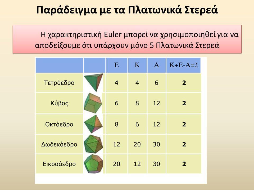 Παράδειγμα με τα Πλατωνικά Στερεά Η χαρακτηριστική Euler μπορεί να χρησιμοποιηθεί για να αποδείξουμε ότι υπάρχουν μόνο 5 Πλατωνικά Στερεά