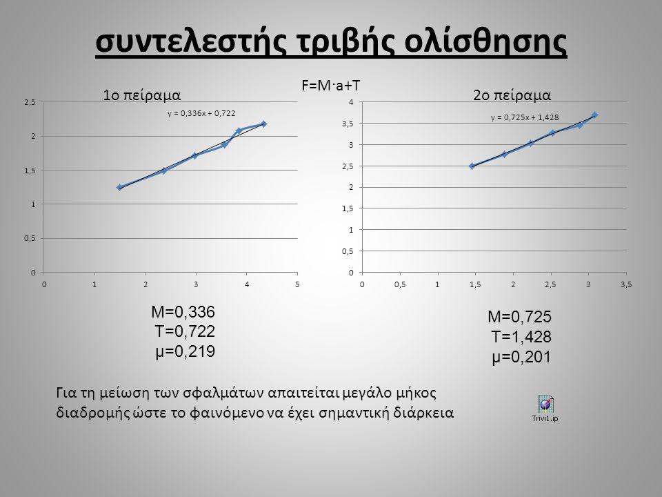 συντελεστής τριβής ολίσθησης F=M  a+T 1o πείραμα2o πείραμα M=0,336 T=0,722 μ=0,219 M=0,725 T=1,428 μ=0,201 Για τη μείωση των σφαλμάτων απαιτείται μεγ