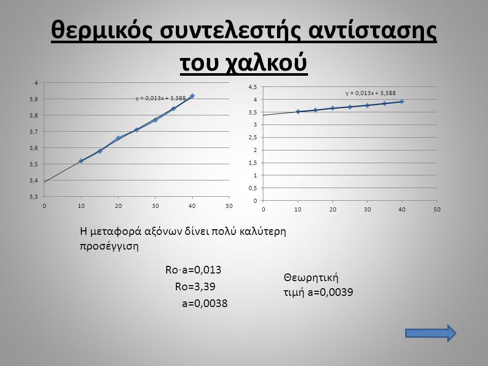 θερμικός συντελεστής αντίστασης του χαλκού Ro · a=0,013 Ro=3,39 a=0,0038 Θεωρητική τιμή a=0,0039 Η μεταφορά αξόνων δίνει πολύ καλύτερη προσέγγιση