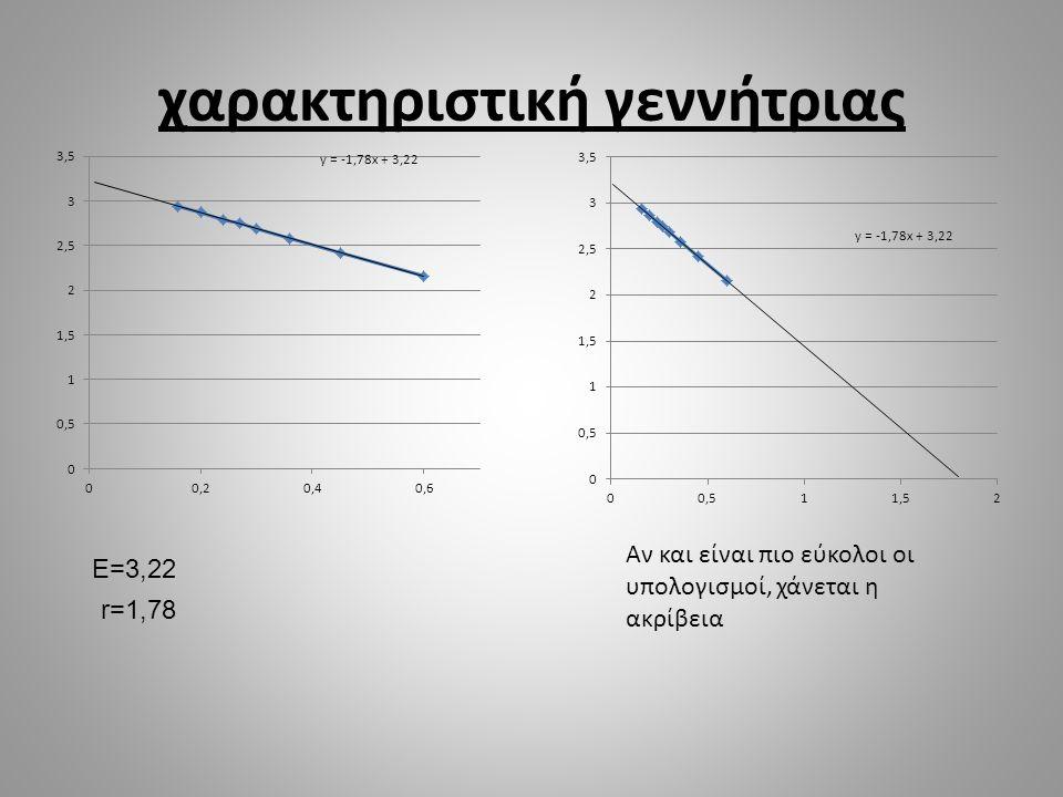 χαρακτηριστική γεννήτριας E=3,22 r=1,78 Αν και είναι πιο εύκολοι οι υπολογισμοί, χάνεται η ακρίβεια