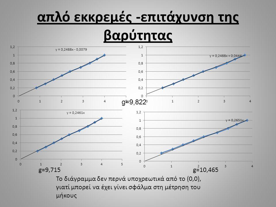 απλό εκκρεμές -επιτάχυνση της βαρύτητας g=9,822 g=9,715g=10,465 Το διάγραμμα δεν περνά υποχρεωτικά από το (0,0), γιατί μπορεί να έχει γίνει σφάλμα στη