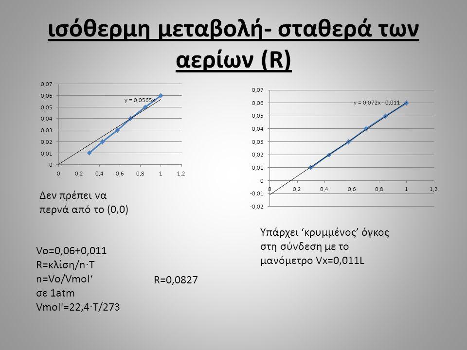 ισόθερμη μεταβολή- σταθερά των αερίων (R) Δεν πρέπει να περνά από το (0,0) Υπάρχει 'κρυμμένος' όγκος στη σύνδεση με το μανόμετρο Vx=0,011L Vo=0,06+0,0