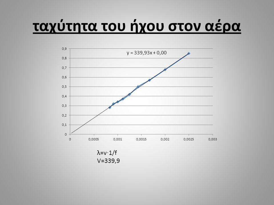 ταχύτητα του ήχου στον αέρα λ=v · 1/f V=339,9