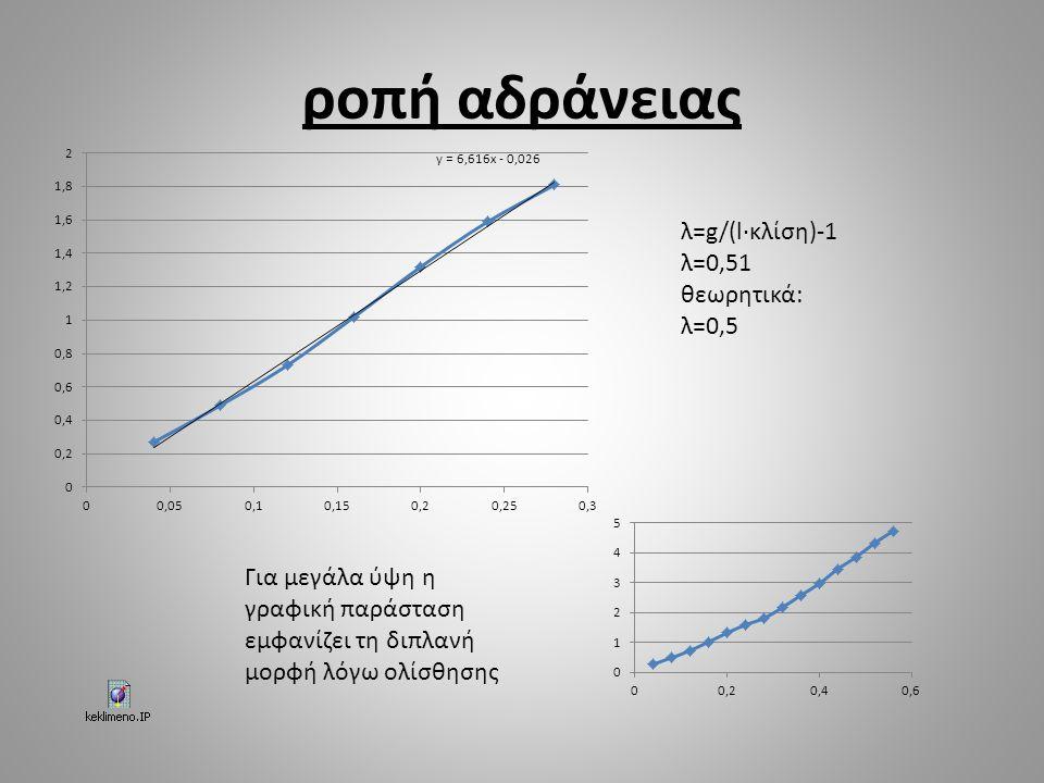 ροπή αδράνειας λ=g/(l·κλίση)-1 λ=0,51 θεωρητικά: λ=0,5 Για μεγάλα ύψη η γραφική παράσταση εμφανίζει τη διπλανή μορφή λόγω ολίσθησης