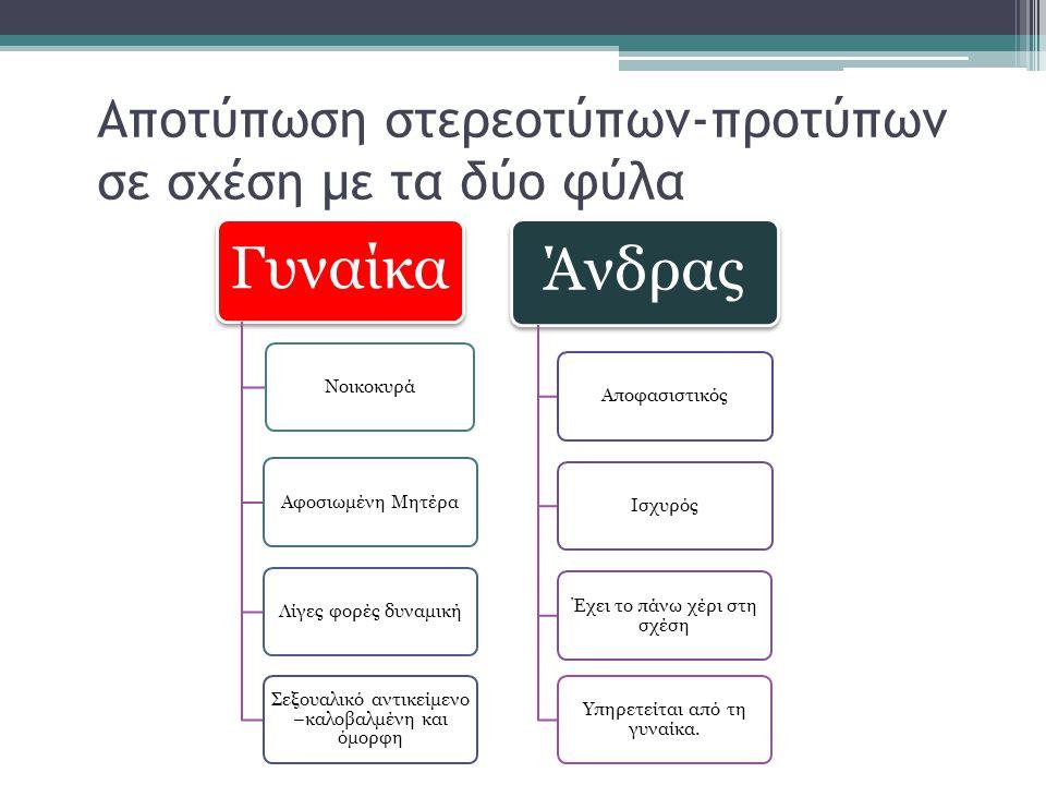 Στερεότυπα – Πρότυπα στη Διαφήμιση Η διαφήμιση, όπως φαίνεται και στο παρακάτω διάγραμμα, δέχεται και επεξεργάζεται διάφορα στερεότυπα, προβάλλοντας τα ως πρότυπα.