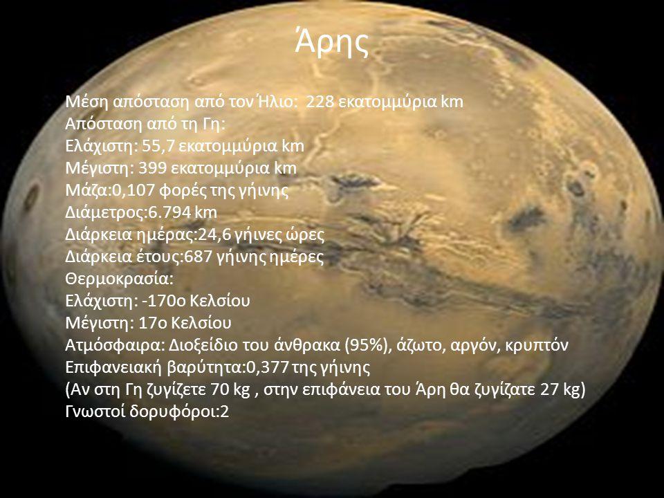 Άρης Μέση απόσταση από τον Ήλιο: 228 εκατομμύρια km Απόσταση από τη Γη: Ελάχιστη: 55,7 εκατομμύρια km Μέγιστη: 399 εκατομμύρια km Μάζα:0,107 φορές της
