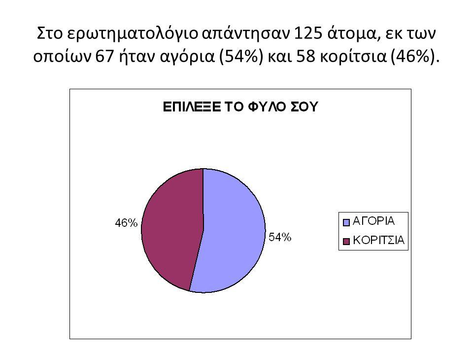 Στο ερωτηματολόγιο απάντησαν 125 άτομα, εκ των οποίων 67 ήταν αγόρια (54%) και 58 κορίτσια (46%).