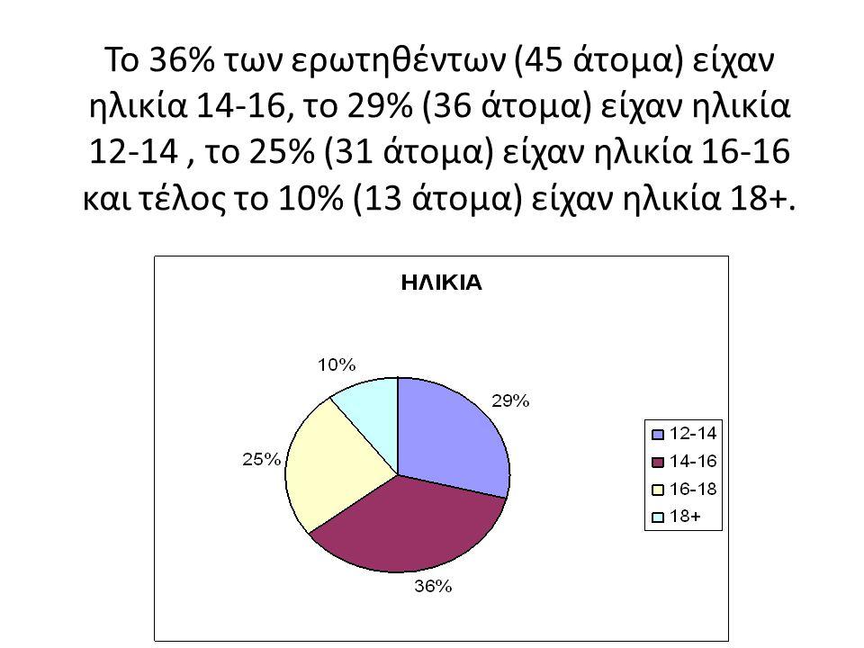 Το 36% των ερωτηθέντων (45 άτομα) είχαν ηλικία 14-16, το 29% (36 άτομα) είχαν ηλικία 12-14, το 25% (31 άτομα) είχαν ηλικία 16-16 και τέλος το 10% (13