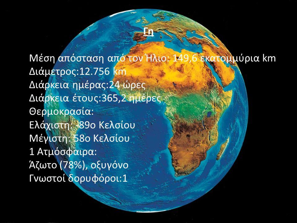 Γη Μέση απόσταση από τον Ήλιο: 149,6 εκατομμύρια km Διάμετρος:12.756 km Διάρκεια ημέρας:24 ώρες Διάρκεια έτους:365,2 ημέρες Θερμοκρασία: Ελάχιστη: -89