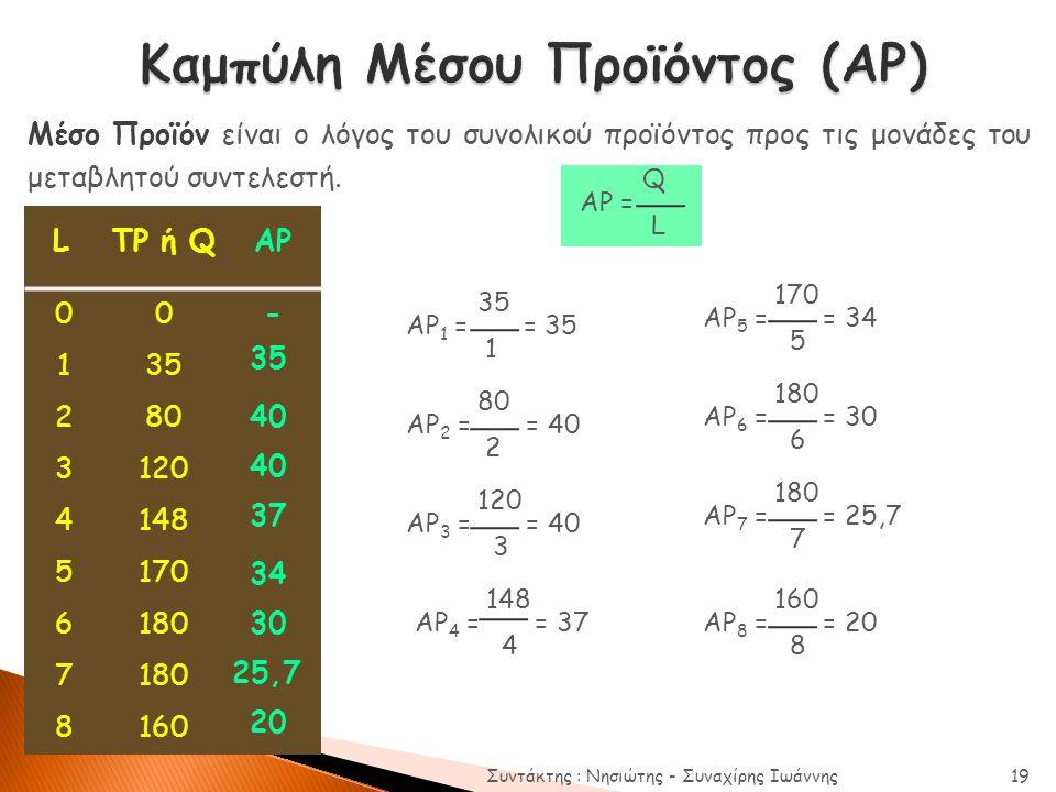 LTP ή QAP 00- 135 280 3120 4148 5170 6180 7 8160 Μέσο Προϊόν είναι ο λόγος του συνολικού προϊόντος προς τις μονάδες του μεταβλητού συντελεστή. Q AP =