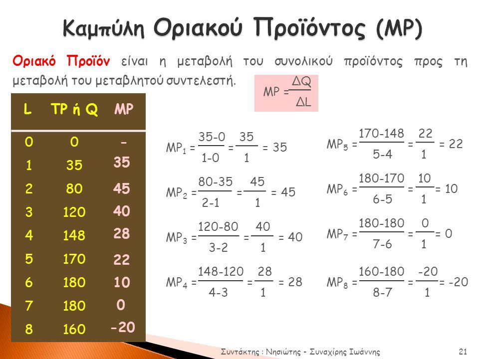 Οριακό Προϊόν είναι η μεταβολή του συνολικού προϊόντος προς τη μεταβολή του μεταβλητού συντελεστή. ΔQ MP = ΔL LTP ή QΜPΜP 00- 135 280 3120 4148 5170 6