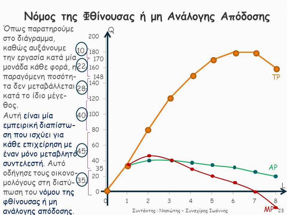 Όπως παρατηρούμε στο διάγραμμα, καθώς αυξάνουμε την εργασία κατά μία μονάδα κάθε φορά, η παραγόμενη ποσότη- τα δεν μεταβάλλεται κατά το ίδιο μέγε- θος