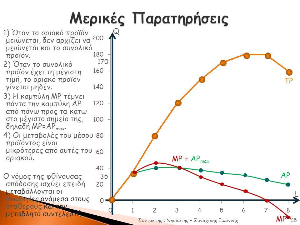 1) Όταν το οριακό προϊόν μειώνεται, δεν αρχίζει να μειώνεται και το συνολικό προϊόν. 2) Όταν το συνολικό προϊόν έχει τη μέγιστη τιμή, το οριακό προϊόν