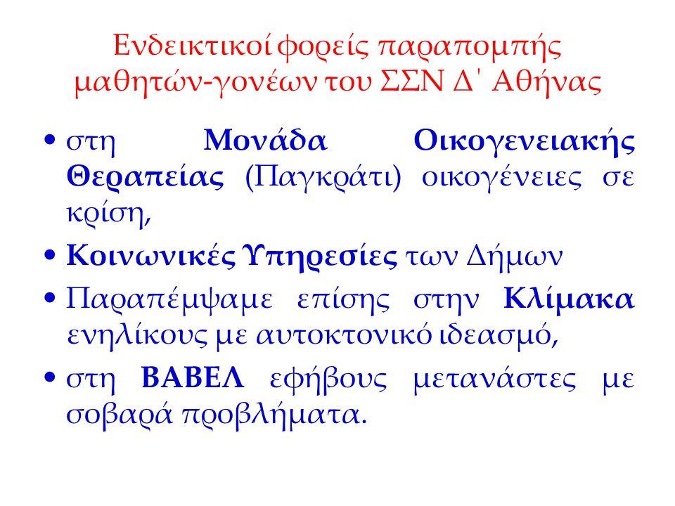 Ενδεικτικοί φορείς παραπομπής μαθητών-γονέων του ΣΣΝ Δ΄ Αθήνας στη Μονάδα Οικογενειακής Θεραπείας (Παγκράτι) οικογένειες σε κρίση, Κοινωνικές Υπηρεσίες των Δήμων Παραπέμψαμε επίσης στην Κλίμακα ενηλίκους με αυτοκτονικό ιδεασμό, στη ΒΑΒΕΛ εφήβους μετανάστες με σοβαρά προβλήματα.