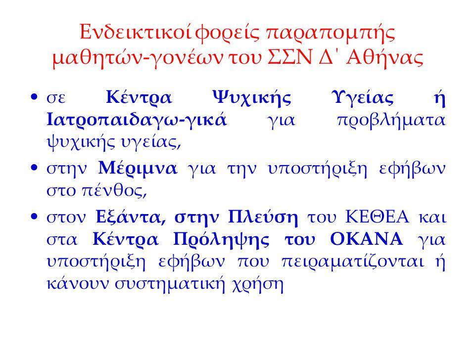 Ενδεικτικοί φορείς παραπομπής μαθητών-γονέων του ΣΣΝ Δ΄ Αθήνας σε Κέντρα Ψυχικής Υγείας ή Ιατροπαιδαγω-γικά για προβλήματα ψυχικής υγείας, στην Μέριμν