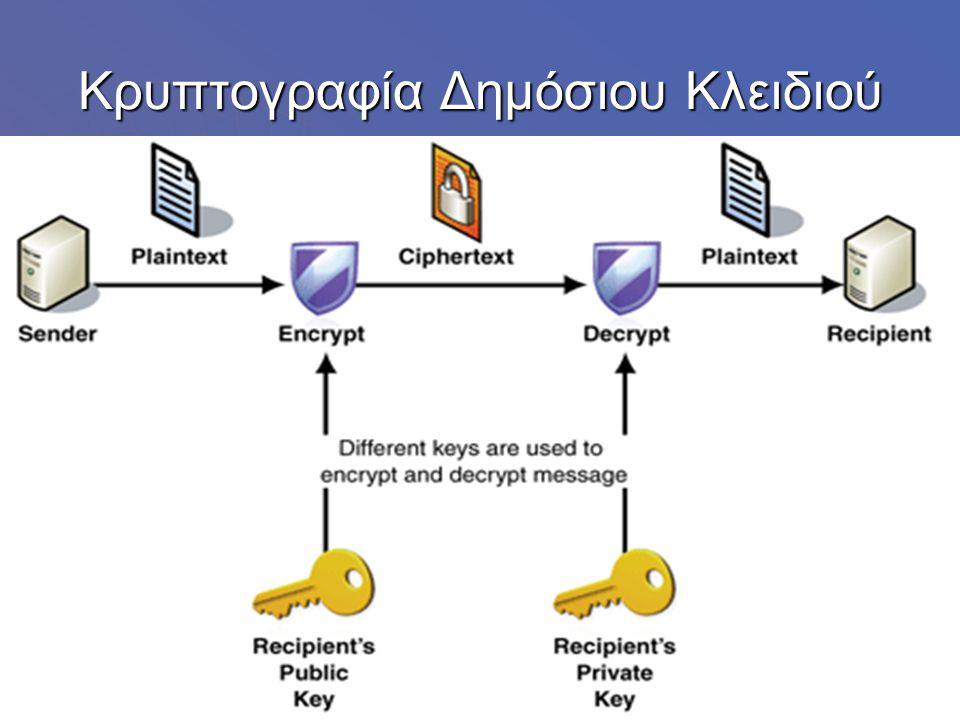 Το δημόσιο κλειδί δημοσιεύεται στον κόσμο ενώ το ιδιωτικό κλειδί φυλάσσεται μυστικό.