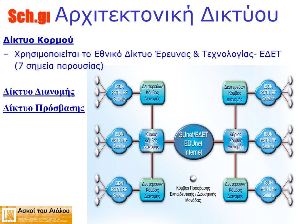 Sch.gr Αρχιτεκτονική Δικτύου Δίκτυο Κορμού –Χρησιμοποιείται το Εθνικό Δίκτυο Έρευνας & Τεχνολογίας- ΕΔΕΤ (7 σημεία παρουσίας) Δίκτυο Διανομής Δίκτυο Π