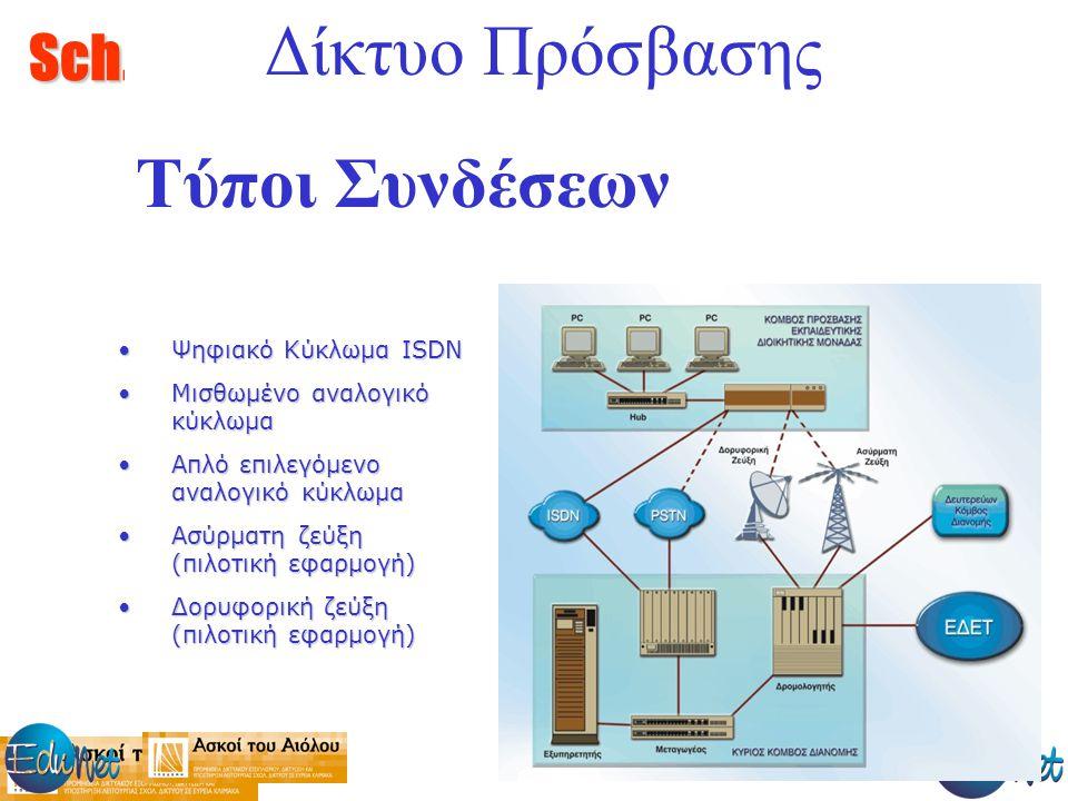 Sch.gr Δίκτυο Πρόσβασης Τύποι Συνδέσεων Ψηφιακό Κύκλωμα ISDNΨηφιακό Κύκλωμα ISDN Μισθωμένο αναλογικό κύκλωμαΜισθωμένο αναλογικό κύκλωμα Απλό επιλεγόμενο αναλογικό κύκλωμαΑπλό επιλεγόμενο αναλογικό κύκλωμα Ασύρματη ζεύξη (πιλοτική εφαρμογή)Ασύρματη ζεύξη (πιλοτική εφαρμογή) Δορυφορική ζεύξη (πιλοτική εφαρμογή)Δορυφορική ζεύξη (πιλοτική εφαρμογή)