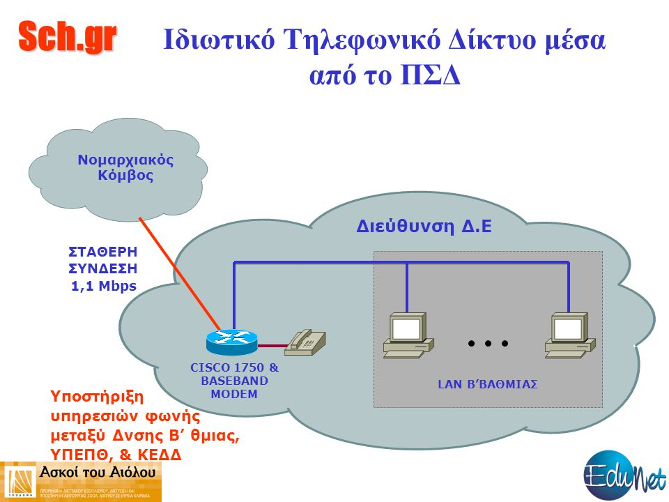 Sch.gr Ιδιωτικό Τηλεφωνικό Δίκτυο μέσα από το ΠΣΔ Νομαρχιακός Κόμβος Διεύθυνση Δ.Ε CISCO 1750 & BASEBAND MODEM LAN B'ΒΑΘΜΙΑΣ ΣΤΑΘΕΡΗ ΣΥΝΔΕΣΗ 1,1 Mbps Yποστήριξη υπηρεσιών φωνής μεταξύ Δνσης Β' θμιας, ΥΠΕΠΘ, & ΚΕΔΔ