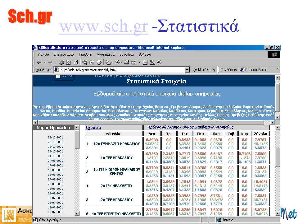 Sch.gr www.sch.grwww.sch.gr -Στατιστικά