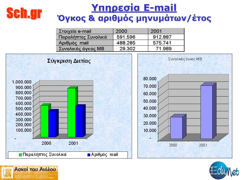 Sch.gr Υπηρεσία E-mail Όγκος & αριθμός μηνυμάτων/έτος