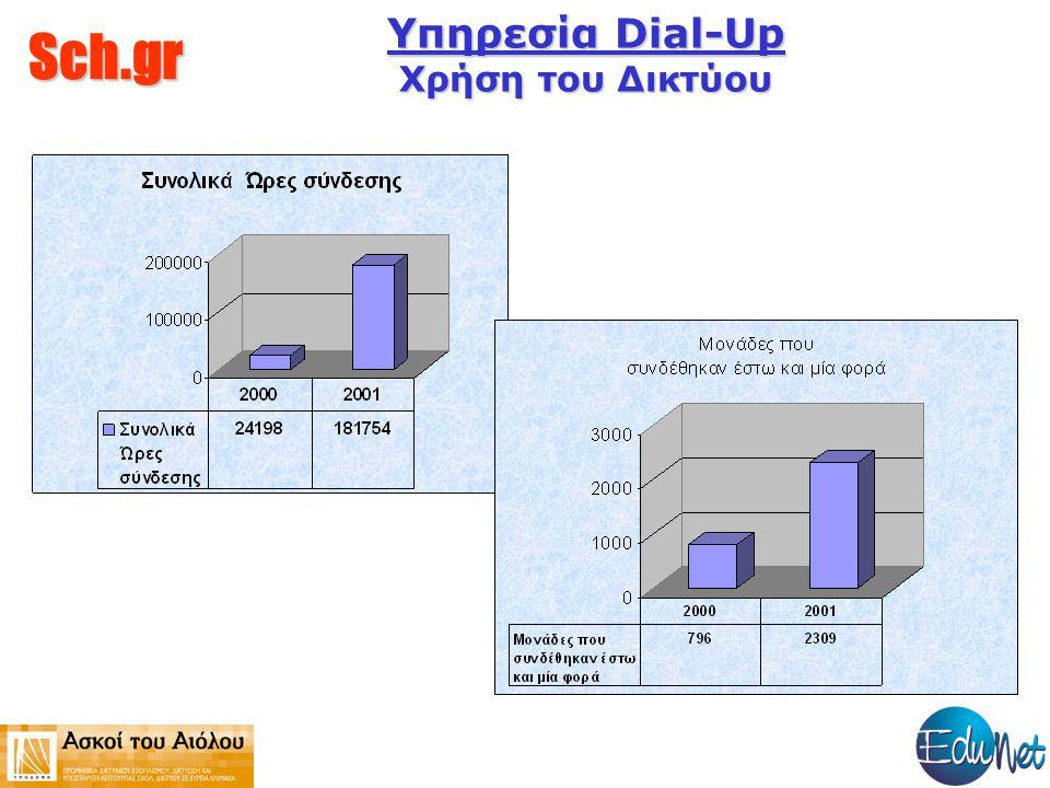 Sch.gr Υπηρεσία Dial-Up Χρήση του Δικτύου