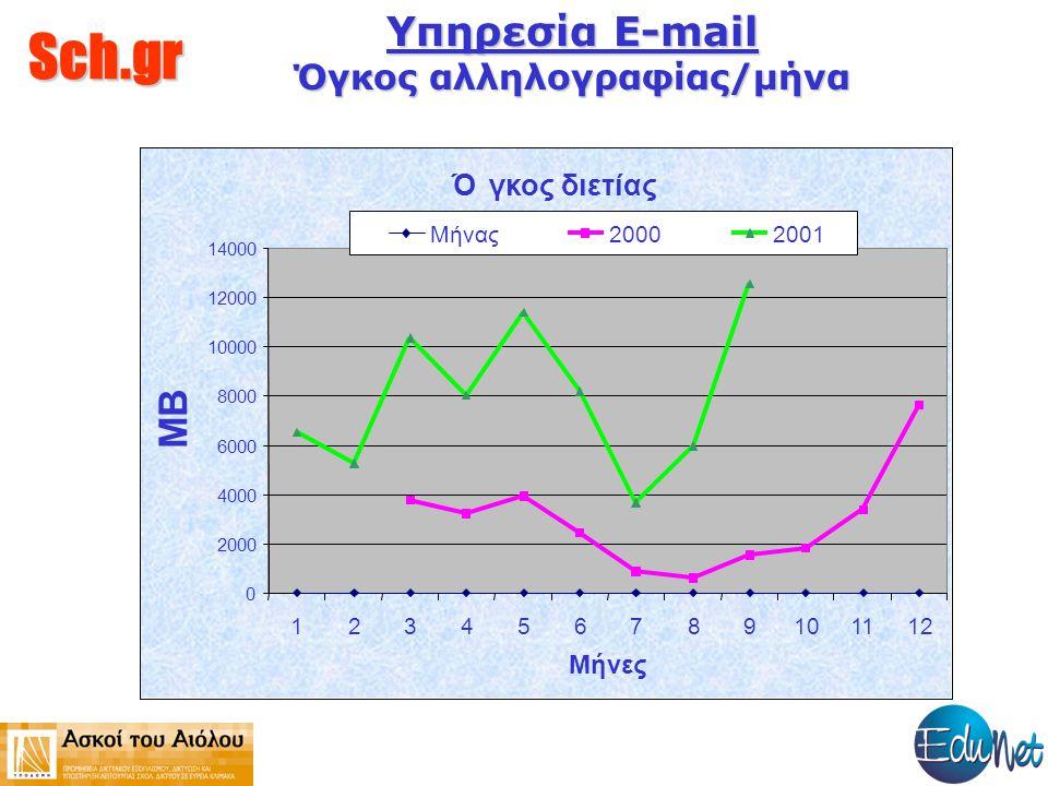 Sch.gr Υπηρεσία E-mail Όγκος αλληλογραφίας/μήνα
