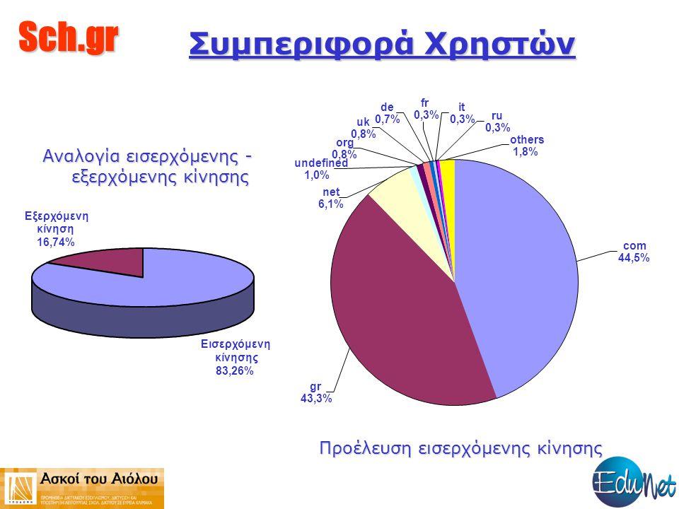 Sch.gr Συμπεριφορά Χρηστών de 0,7% org 0,8% fr 0,3% net 6,1% uk 0,8% it 0,3% ru 0,3% others 1,8% undefined 1,0% com 44,5% gr 43,3% Προέλευση εισερχόμενης κίνησης Εισερχόμενη κίνησης 83,26% Εξερχόμενη κίνηση 16,74% Αναλογία εισερχόμενης - εξερχόμενης κίνησης
