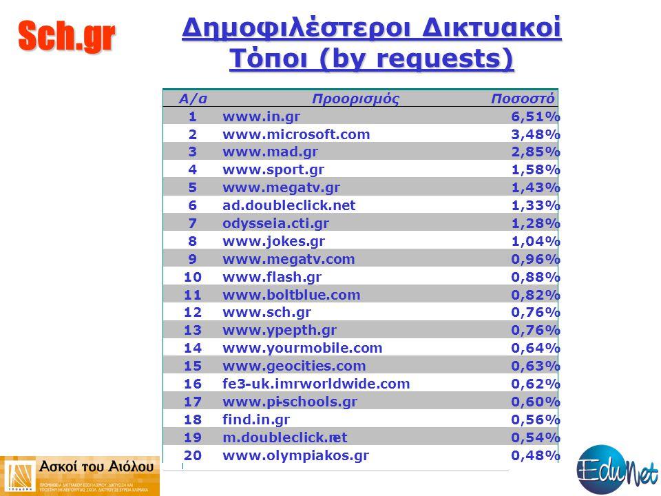Sch.gr Δημοφιλέστεροι Δικτυακοί Τόποι (by requests) Α/α Προορισμός Ποσοστό 1 www.in.gr 6,51% 2 www.microsoft.com 3,48% 3 www.mad.gr 2,85% 4 www.sport.