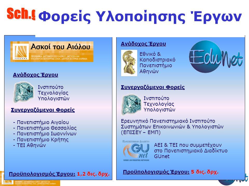 Sch.gr Φορείς Υλοποίησης Έργων Ινστιτούτο Τεχνολογίας Υπολογιστών Εθνικό & Καποδιστριακό Πανεπιστήμιο Αθηνών Ερευνητικό Πανεπιστημιακό Ινστιτούτο Συστημάτων Επικοινωνιών & Υπολογιστών (ΕΠΙΣΕΥ – ΕΜΠ) ΑΕΙ & ΤΕΙ που συμμετέχουν στο Πανεπιστημιακό Διαδίκτυο GUnet Ινστιτούτο Τεχνολογίας Υπολογιστών - Πανεπιστήμιο Αιγαίου - Πανεπιστήμιο Θεσσαλίας - Πανεπιστήμιο Ιωαννίνων - Πανεπιστήμιο Κρήτης - ΤΕΙ Αθηνών Ανάδοχος Έργου Συνεργαζόμενοι Φορείς Ανάδοχος Έργου Συνεργαζόμενοι Φορείς Προϋπολογισμός Έργου: 5 δις.