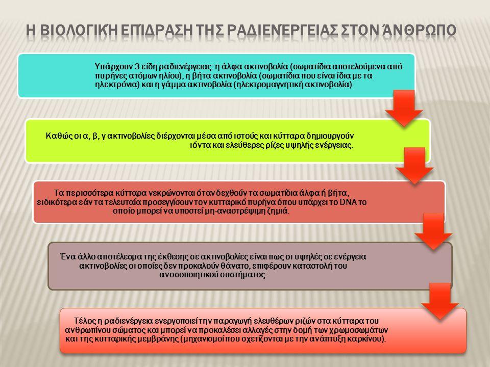 Υπάρχουν 3 είδη ραδιενέργειας: η άλφα ακτινοβολία (σωματίδια αποτελούμενα από πυρήνες ατόμων ηλίου), η βήτα ακτινοβολία (σωματίδια που είναι ίδια με τα ηλεκτρόνια) και η γάμμα ακτινοβολία (ηλεκτρομαγνητική ακτινοβολία) Καθώς οι α, β, γ ακτινοβολίες διέρχονται μέσα από ιστούς και κύτταρα δημιουργούν ιόντα και ελεύθερες ρίζες υψηλής ενέργειας.